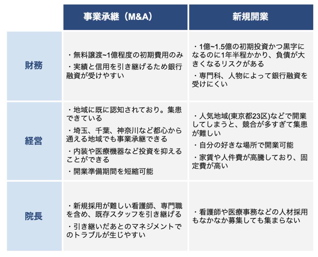 事業継承と新規開業の比較